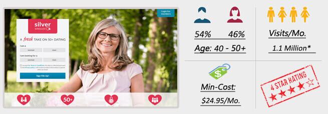 Beste singles-dating-sites für über 60